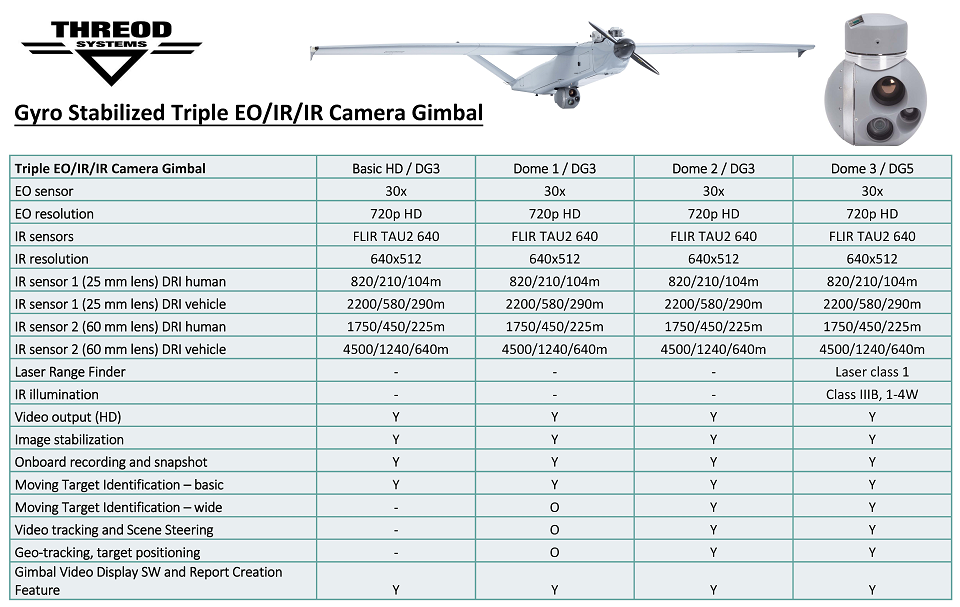 Threod Systems Triple Camera Gimbal feature comparison table resized
