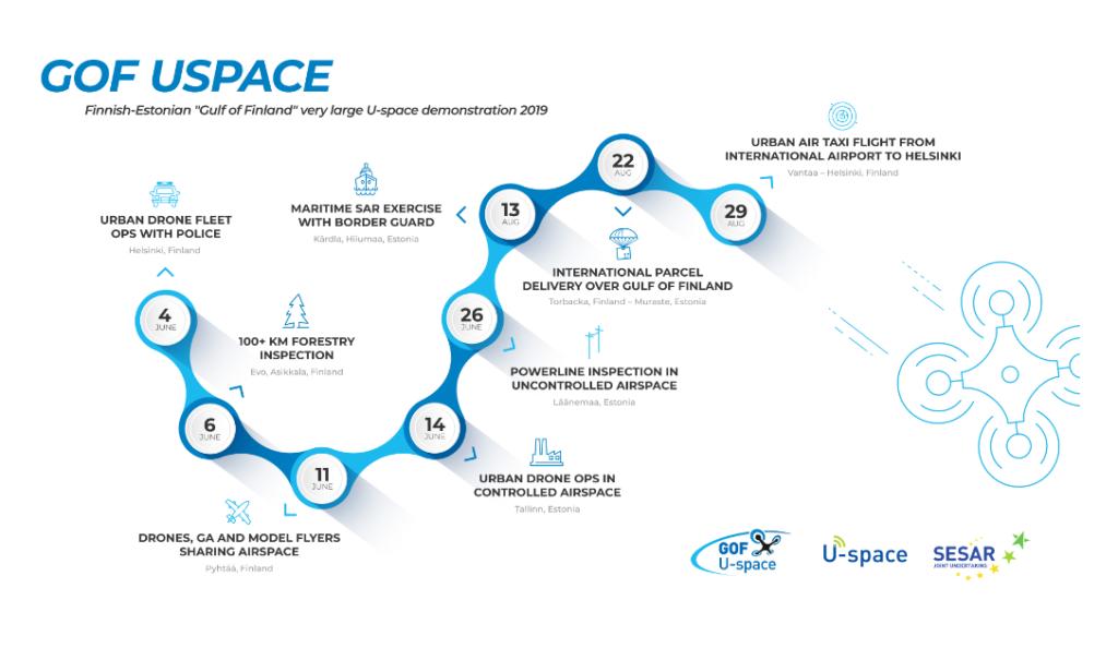 GOF U-Space timeline